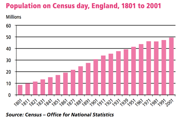 the-population-of-England-
