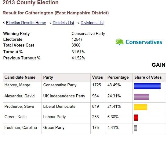 HCC results 2013