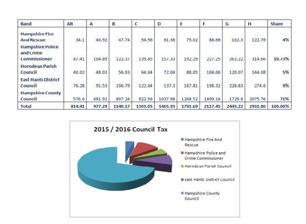 2015 2016 council tax