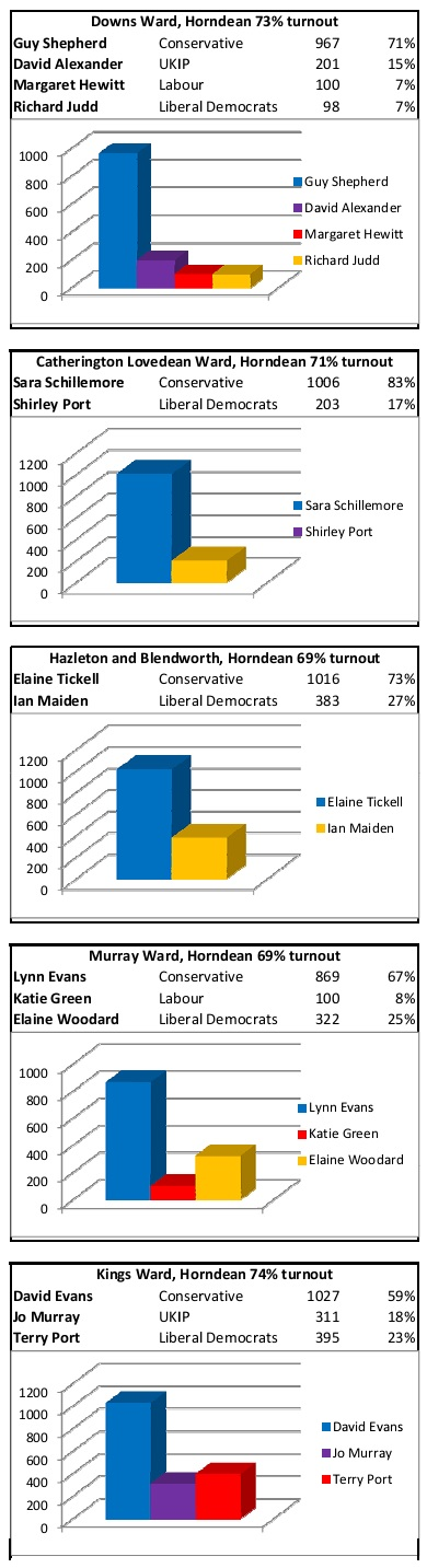 Election 2015 results