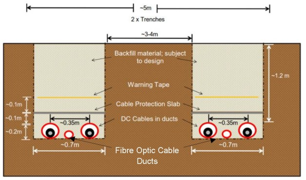 Aquind cable trench section Mar 2018.jpg