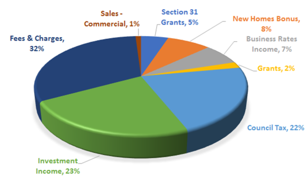 EHDC Annual Budget