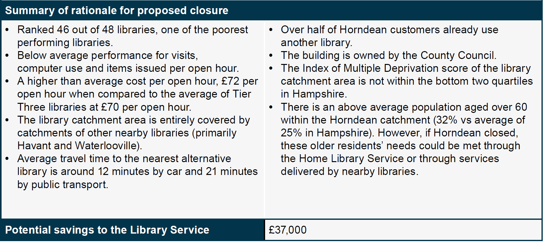 Horndean Library Closure Case